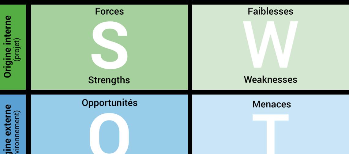 Analyse-SWOP